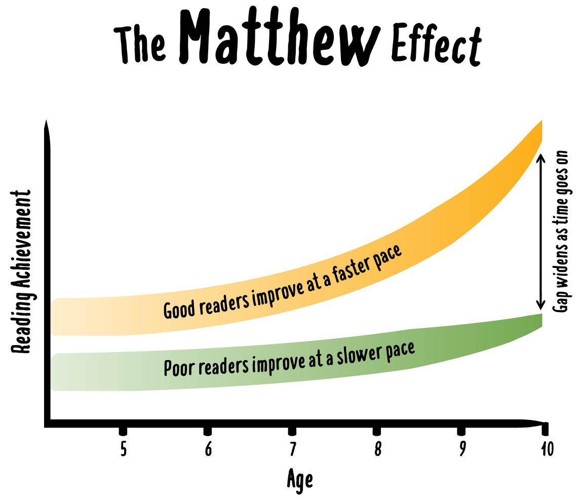 Hiệu ứng Matthew